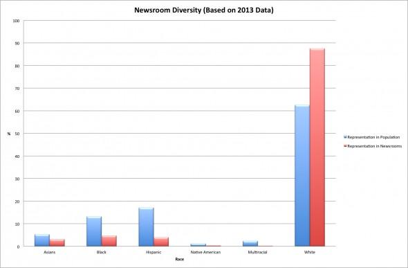 ASNE Census 2013: Minority representation- population/newsroom comparison