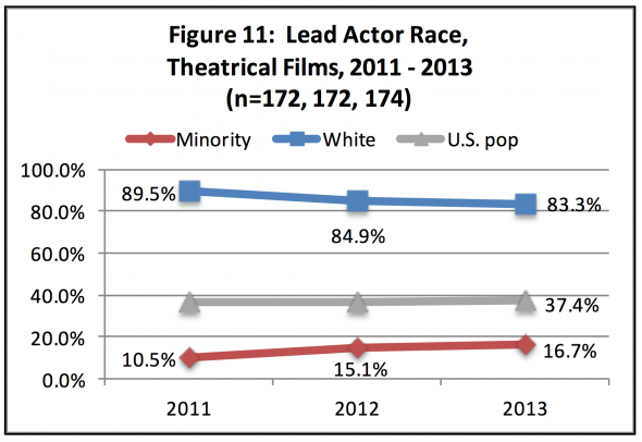 Whites-dominated lead actor race