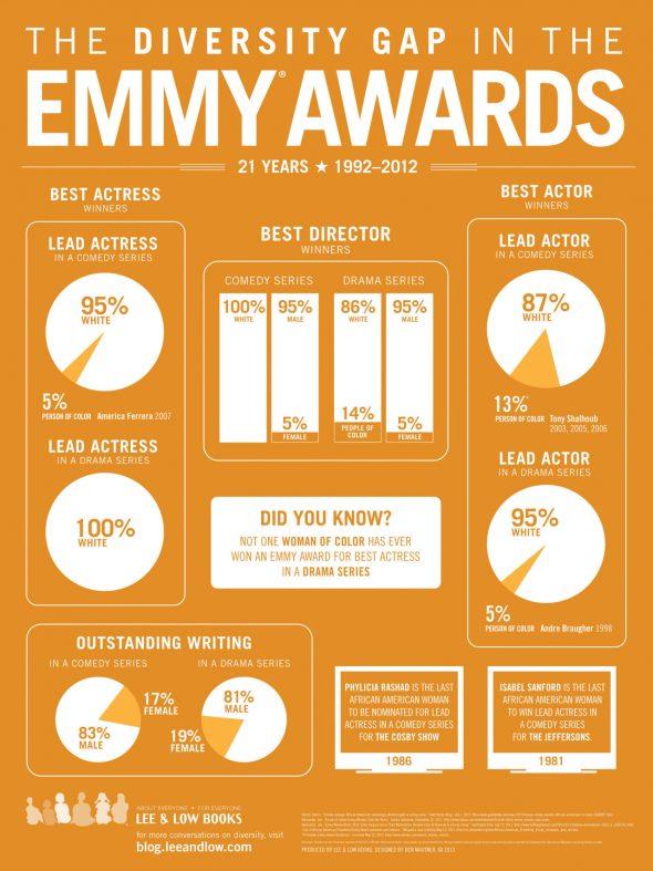 infograph-emmys